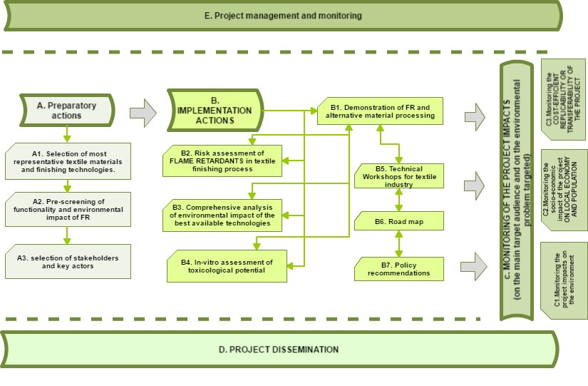 Project's actions flowchart